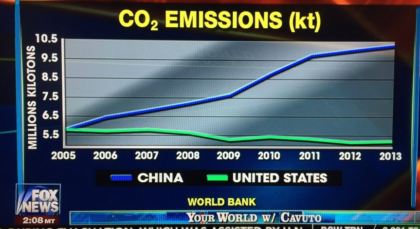 Carbon Emission statistics courtesy Twitter